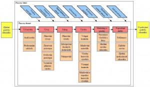 Příklad procesní mapy